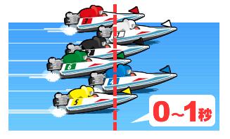 競艇のフライングスタート